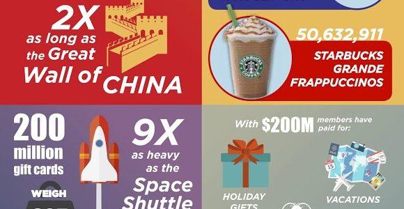 Swagbucks $200 Million Fun Facts InfoGraphic